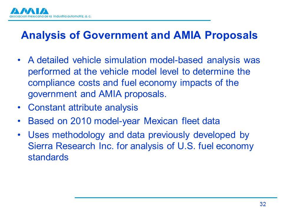 asociación mexicana de la industria automotriz, a. c. Analysis of Government and AMIA Proposals A detailed vehicle simulation model-based analysis was