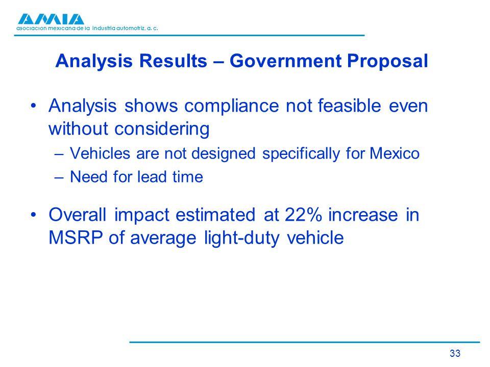 asociación mexicana de la industria automotriz, a. c. Analysis Results – Government Proposal Analysis shows compliance not feasible even without consi