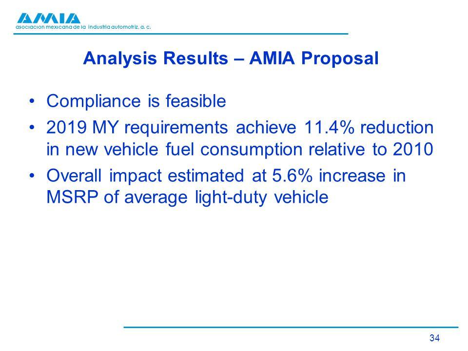 asociación mexicana de la industria automotriz, a. c. Analysis Results – AMIA Proposal Compliance is feasible 2019 MY requirements achieve 11.4% reduc