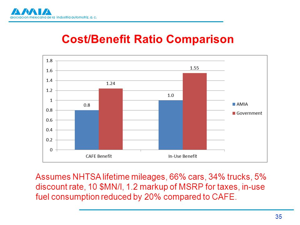 asociación mexicana de la industria automotriz, a. c. Cost/Benefit Ratio Comparison 35 Assumes NHTSA lifetime mileages, 66% cars, 34% trucks, 5% disco