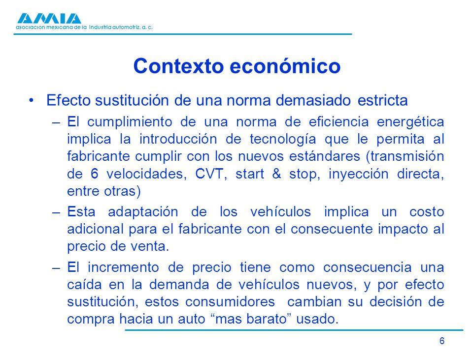 asociación mexicana de la industria automotriz, a. c. Contexto económico Efecto sustitución de una norma demasiado estricta –El cumplimiento de una no