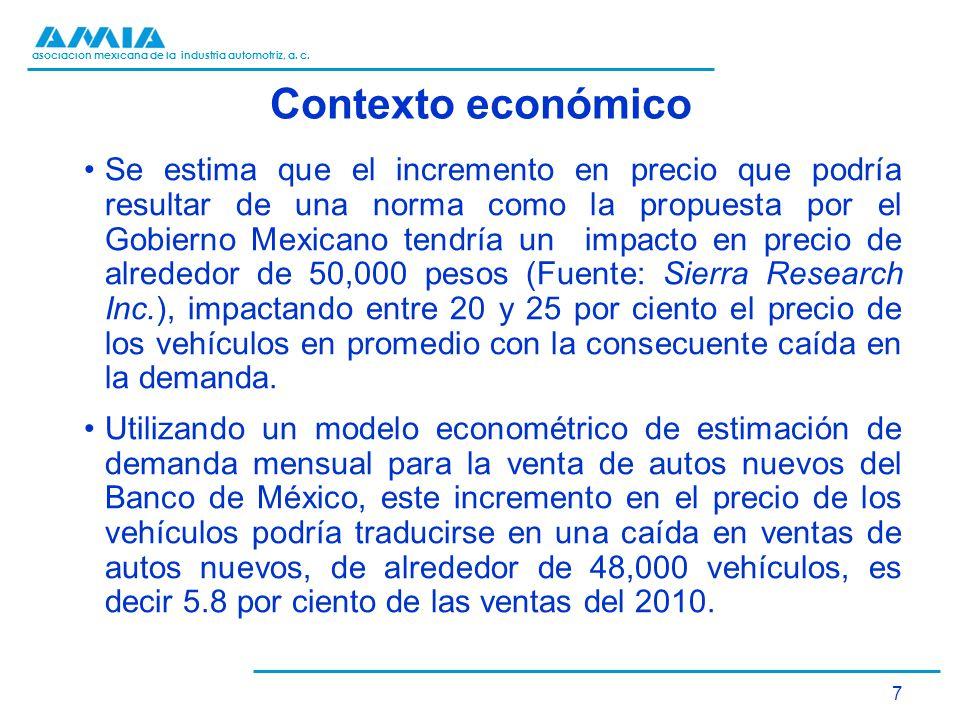 asociación mexicana de la industria automotriz, a. c. Contexto económico Se estima que el incremento en precio que podría resultar de una norma como l