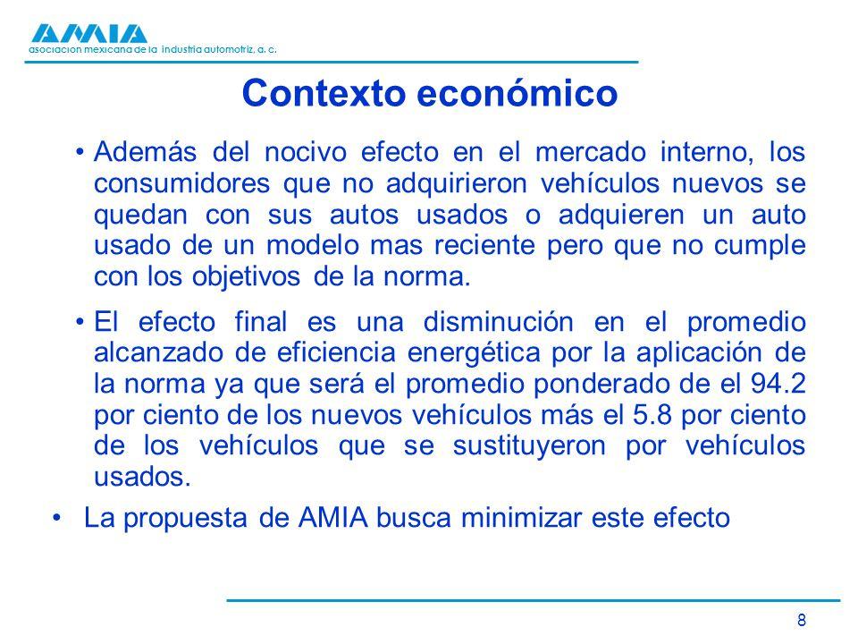 asociación mexicana de la industria automotriz, a. c. Contexto económico Además del nocivo efecto en el mercado interno, los consumidores que no adqui