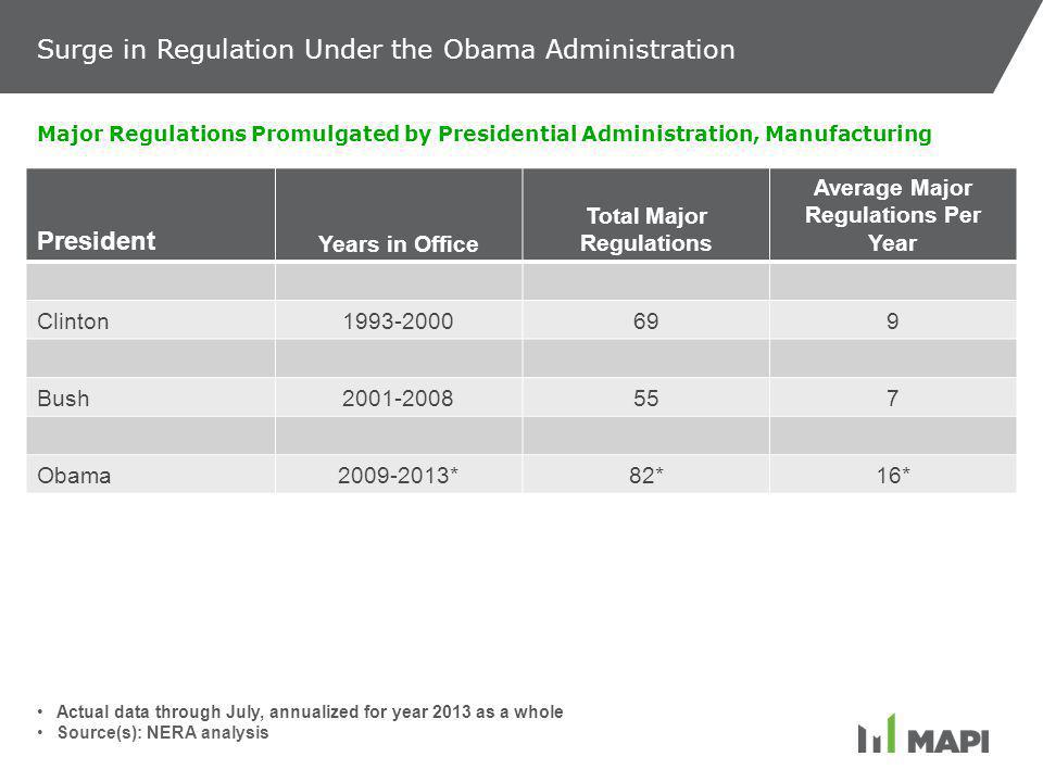 President Years in Office Total Major Regulations Average Major Regulations Per Year Clinton1993-2000699 Bush2001-2008557 Obama2009-2013*82*16* Major Regulations Promulgated by Presidential Administration, Manufacturing Actual data through July, annualized for year 2013 as a whole Source(s): NERA analysis Surge in Regulation Under the Obama Administration