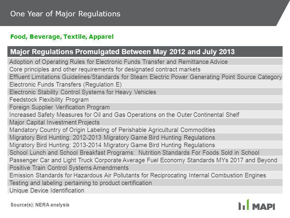 Major Regulations Promulgated Between May 2012 and July 2013 Adoption of Operating Rules for Electronic Funds Transfer and Remittance Advice Core principles and other requirements for designated contract markets Effluent Limitations Guidelines/Standards for Steam Electric Power Generating Point Source Category Electronic Funds Transfers (Regulation E) Electronic Stability Control Systems for Heavy Vehicles Feedstock Flexibility Program Foreign Supplier Verification Program Increased Safety Measures for Oil and Gas Operations on the Outer Continental Shelf Major Capital Investment Projects Mandatory Country of Origin Labeling of Perishable Agricultural Commodities Migratory Bird Hunting; 2012-2013 Migratory Game Bird Hunting Regulations Migratory Bird Hunting; 2013-2014 Migratory Game Bird Hunting Regulations School Lunch and School Breakfast Programs: Nutrition Standards For Foods Sold in School Passenger Car and Light Truck Corporate Average Fuel Economy Standards MYs 2017 and Beyond Positive Train Control Systems Amendments Emission Standards for Hazardous Air Pollutants for Reciprocating Internal Combustion Engines Testing and labeling pertaining to product certification Unique Device Identification Food, Beverage, Textile, Apparel Source(s): NERA analysis One Year of Major Regulations
