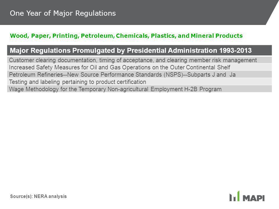 Major Regulations Promulgated by Presidential Administration 1993-2013 Customer clearing documentation, timing of acceptance, and clearing member risk management Increased Safety Measures for Oil and Gas Operations on the Outer Continental Shelf Petroleum Refineries--New Source Performance Standards (NSPS)--Subparts J and Ja Testing and labeling pertaining to product certification Wage Methodology for the Temporary Non-agricultural Employment H-2B Program Wood, Paper, Printing, Petroleum, Chemicals, Plastics, and Mineral Products Source(s): NERA analysis One Year of Major Regulations