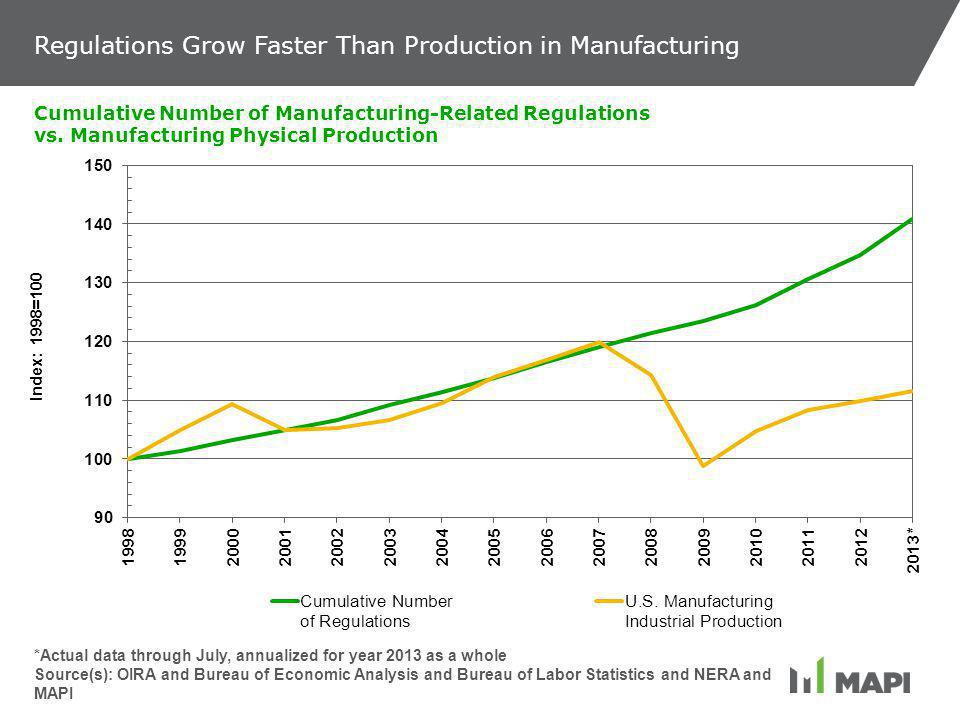 Regulations Grow Faster Than Production in Manufacturing Cumulative Number of Manufacturing-Related Regulations vs.