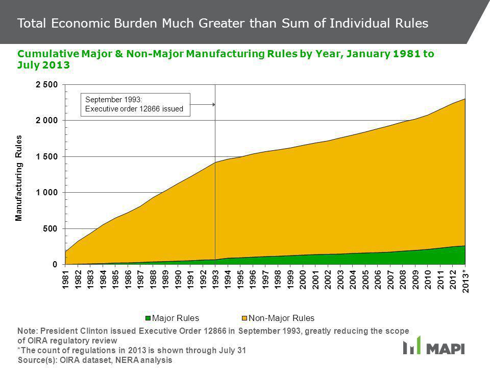 Total Economic Burden Much Greater than Sum of Individual Rules Cumulative Major & Non-Major Manufacturing Rules by Year, January 1981 to July 2013 Note: President Clinton issued Executive Order 12866 in September 1993, greatly reducing the scope of OIRA regulatory review *The count of regulations in 2013 is shown through July 31 Source(s): OIRA dataset, NERA analysis September 1993: Executive order 12866 issued