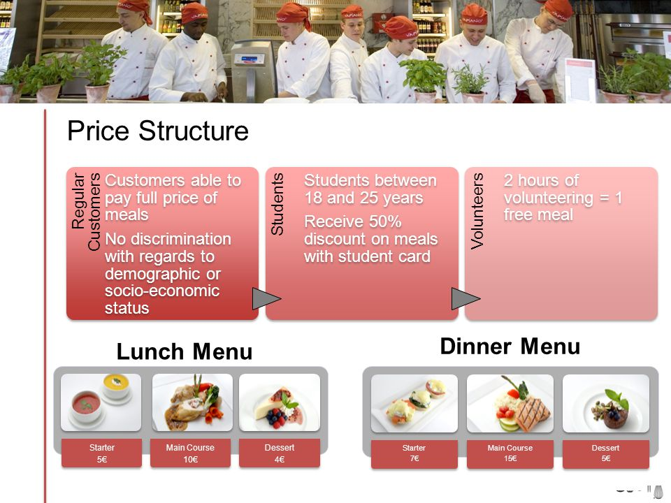 Price Structure Regular Customers Customers able to pay full price of meals No discrimination with regards to demographic or socio-economic status Students Students between 18 and 25 years Receive 50% discount on meals with student card Volunteers 2 hours of volunteering = 1 free meal Starter 5 Main Course 10 Dessert 4 Starter 7 Main Course 15 Dessert 5 Lunch Menu Dinner Menu