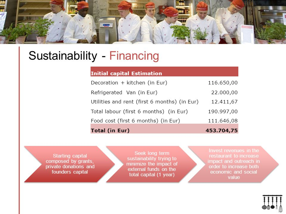 Sustainability - Financing Initial capital Estimation Decoration + kitchen (in Eur) 116.650,00 Refrigerated Van (in Eur)22.000,00 Utilities and rent (first 6 months) (in Eur)12.411,67 Total labour (first 6 months) (in Eur)190.997,00 Food cost (first 6 months) (in Eur)111.646,08 Total (in Eur)453.704,75 Starting capital composed by grants, private donations and founders capital Seek long term sustainability trying to minimize the impact of external funds on the total capital (1 year) Invest revenues in the restaurant to increase impact and outreach in order to increase both economic and social value