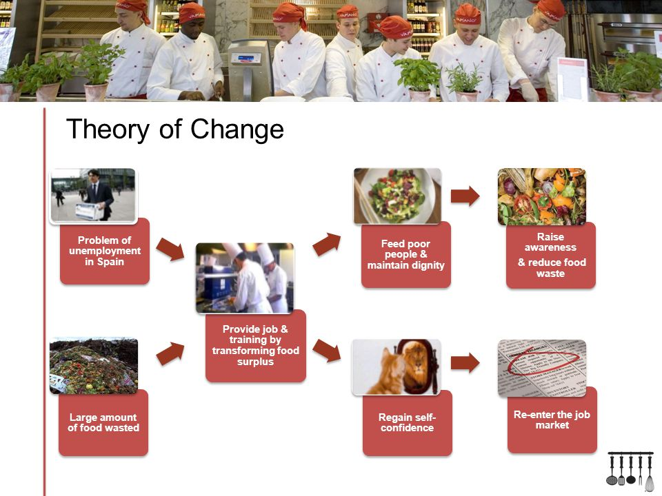 Theory of Change Provide job & training by transforming food surplus Problem of unemployment in Spain Large amount of food wasted Feed poor people & maintain dignity Regain self- confidence Re-enter the job market Raise awareness & reduce food waste