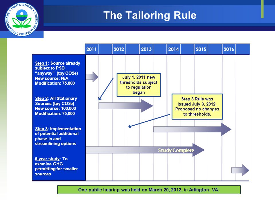 Permitting Timeline Under the Tailoring Rule Study Complete 2016 Step 1: Source already subject to PSD anyway (tpy CO2e) New source: N/A Modification: 75,000 Step 2: All Stationary Sources (tpy CO2e) New source: 100,000 Modification: 75,000 Step 3: Implementation of potential additional phase-in and streamlining options 5-year study: To examine GHG permitting for smaller sources Implementation of rule based on 5-year study July 1, 2011 new thresholds subject to regulation began Step 3 Rule was issued July 3, 2012.