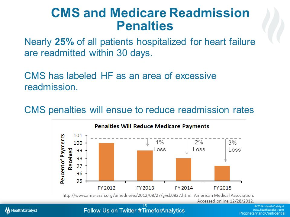 © 2014 Health Catalyst www.healthcatalyst.com Proprietary and Confidential Follow Us on Twitter #TimeforAnalytics 15 CMS and Medicare Readmission Penalties Nearly 25% of all patients hospitalized for heart failure are readmitted within 30 days.