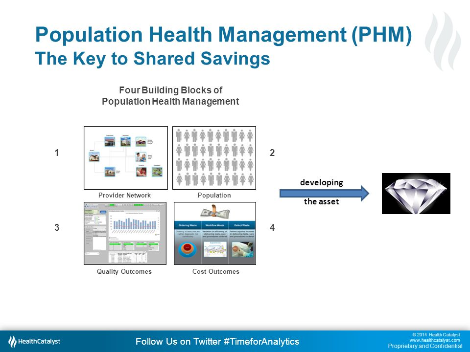 © 2014 Health Catalyst www.healthcatalyst.com Proprietary and Confidential Follow Us on Twitter #TimeforAnalytics Population Health Management (PHM) The Key to Shared Savings Provider Network 1 Population 2 Cost Outcomes 4 Quality Outcomes 3 Four Building Blocks of Population Health Management developing the asset