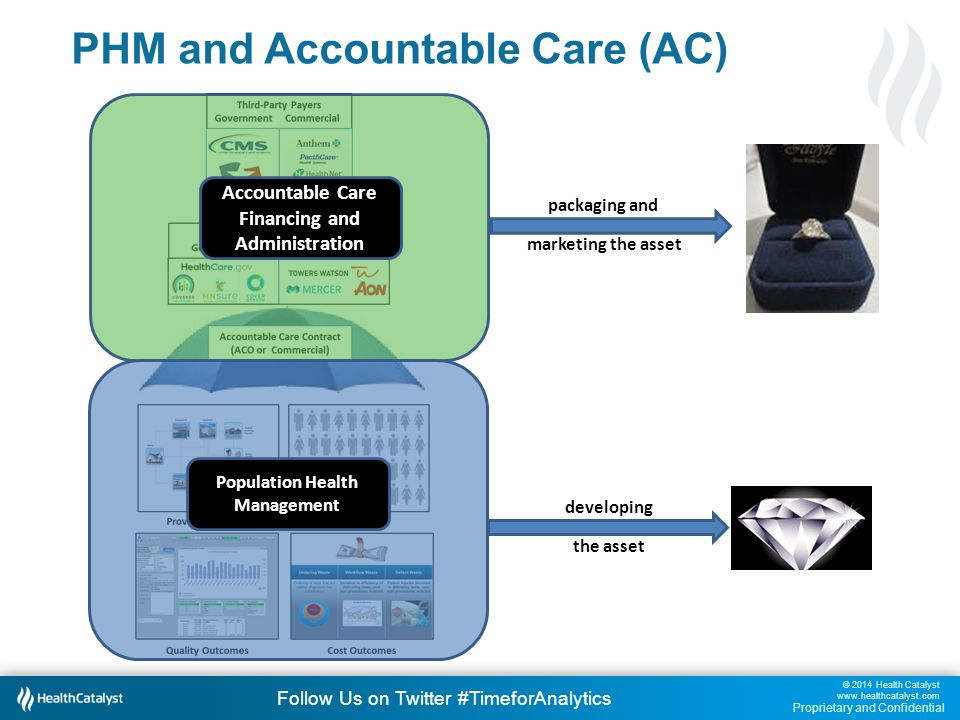 © 2014 Health Catalyst www.healthcatalyst.com Proprietary and Confidential Follow Us on Twitter #TimeforAnalytics PHM and Accountable Care (AC) Accountable Care Financing and Administration Population Health Management developing the asset packaging and marketing the asset
