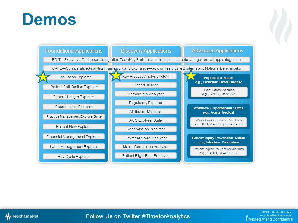 © 2014 Health Catalyst www.healthcatalyst.com Proprietary and Confidential Follow Us on Twitter #TimeforAnalytics c 30 Demo 1: Key Process Analysis.