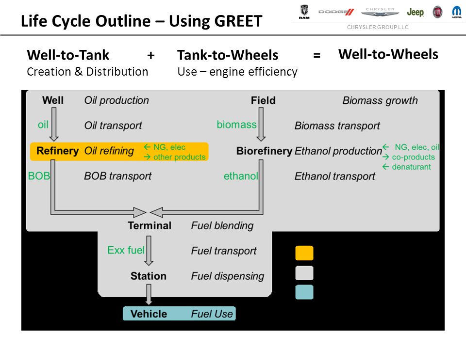 CHRYSLER GROUP LLC Life Cycle Outline – Using GREET Well-to-Tank + Creation & Distribution Tank-to-Wheels = Use – engine efficiency Well-to-Wheels
