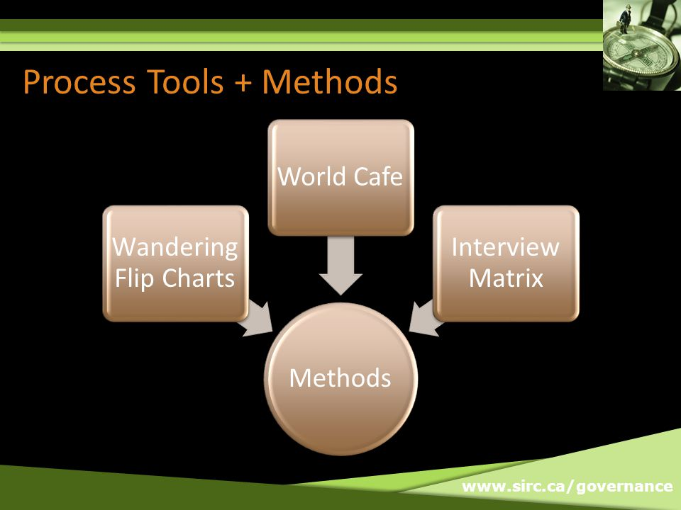 www.sirc.ca/governance Process Tools + Methods Methods Wandering Flip Charts World Cafe Interview Matrix