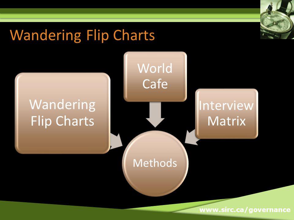 www.sirc.ca/governance Wandering Flip Charts Methods Wandering Flip Charts World Cafe Interview Matrix