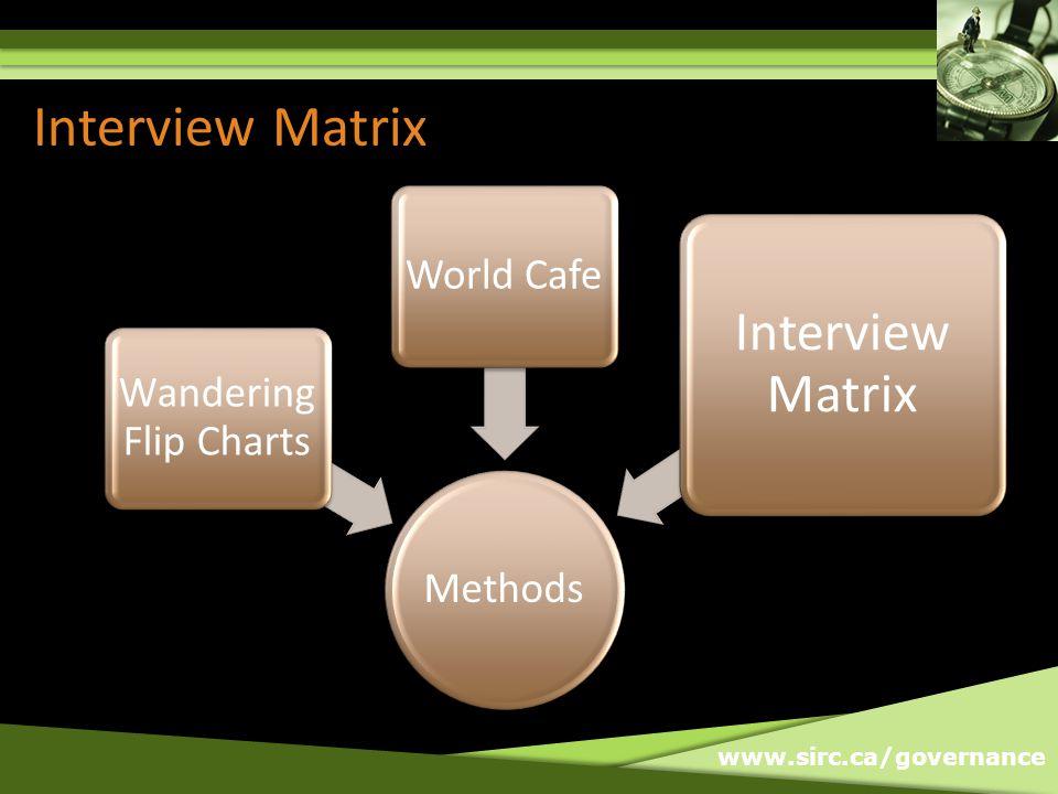 Interview Matrix Methods Wandering Flip Charts World Cafe Interview Matrix