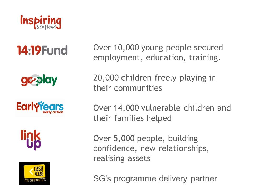 Over 10,000 young people secured employment, education, training. 20,000 children freely playing in their communities Over 14,000 vulnerable children