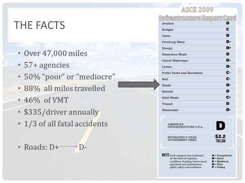 THE FACTS Over 47,000 miles 57+ agencies 50% poor or mediocre 88% all miles travelled 46% of VMT $335/driver annually 1/3 of all fatal accidents Roads