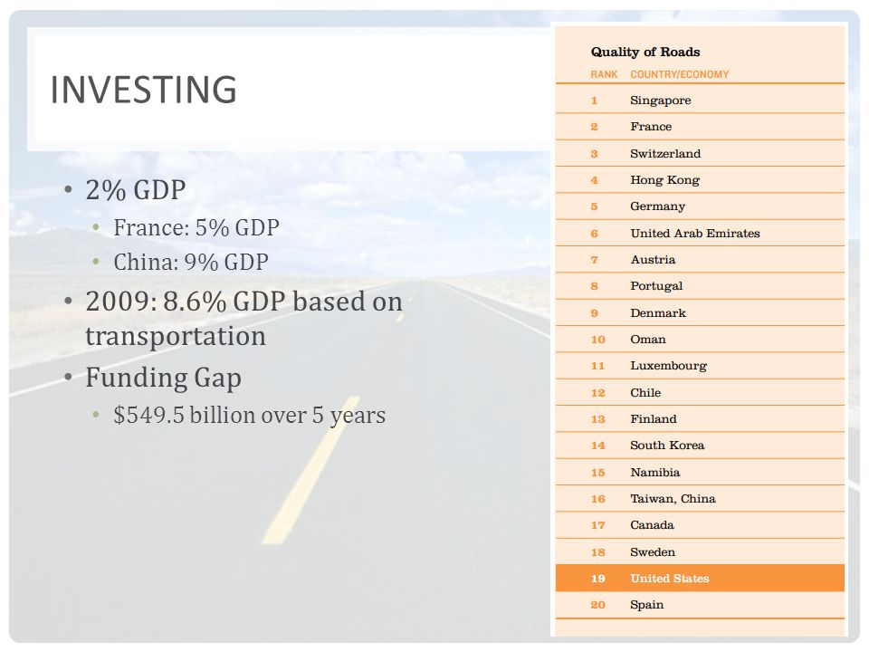 INVESTING 2% GDP France: 5% GDP China: 9% GDP 2009: 8.6% GDP based on transportation Funding Gap $549.5 billion over 5 years