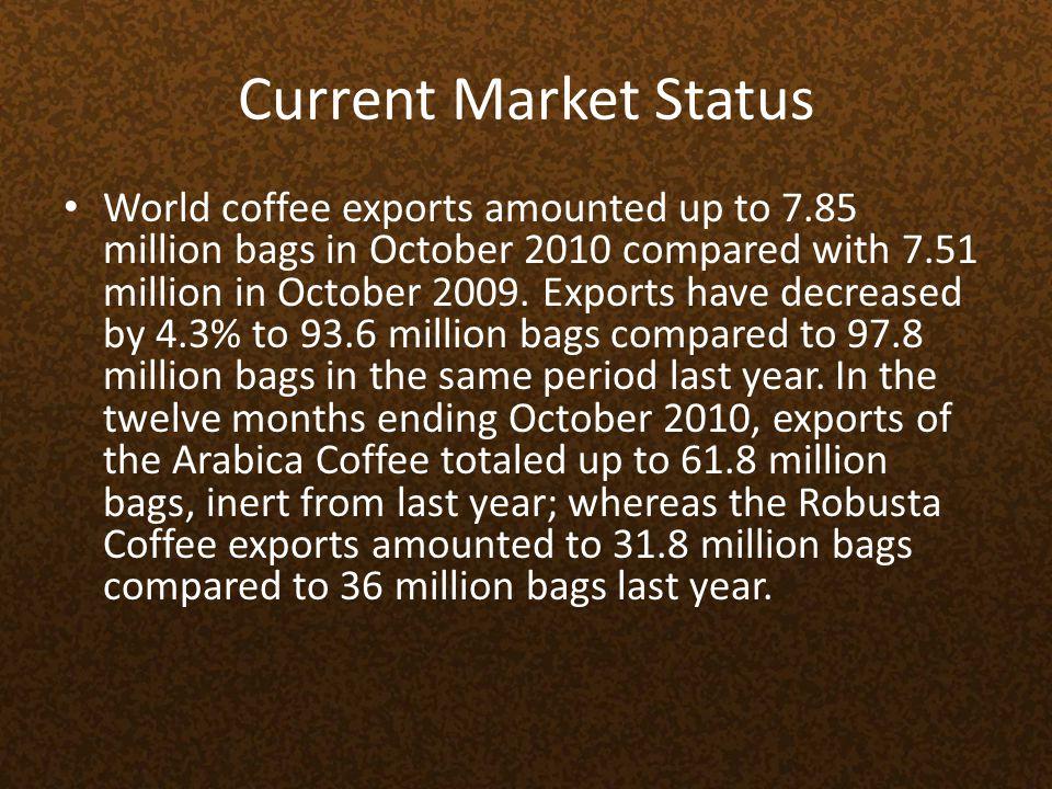 World Coffee Producers- 2009