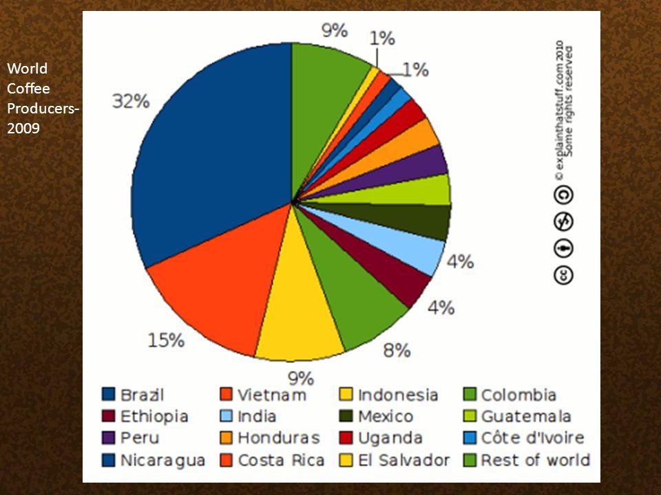 World Coffee Producers