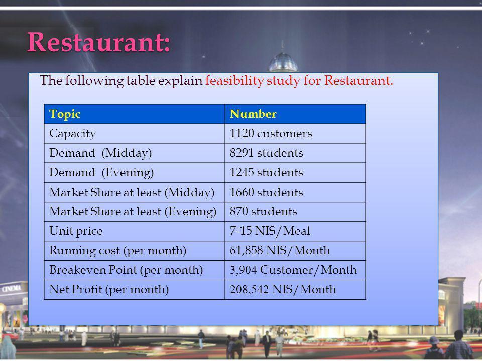 Restaurant: The following table explain feasibility study for Restaurant.