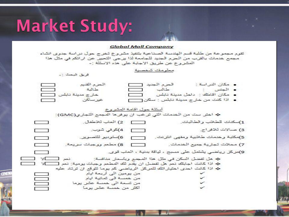 Market Study: