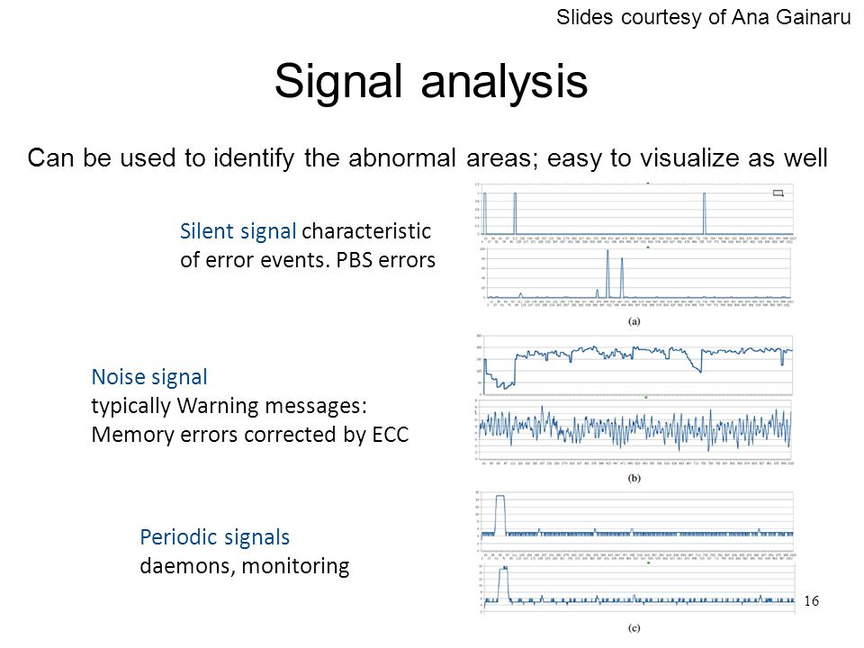 Silent signal characteristic of error events.