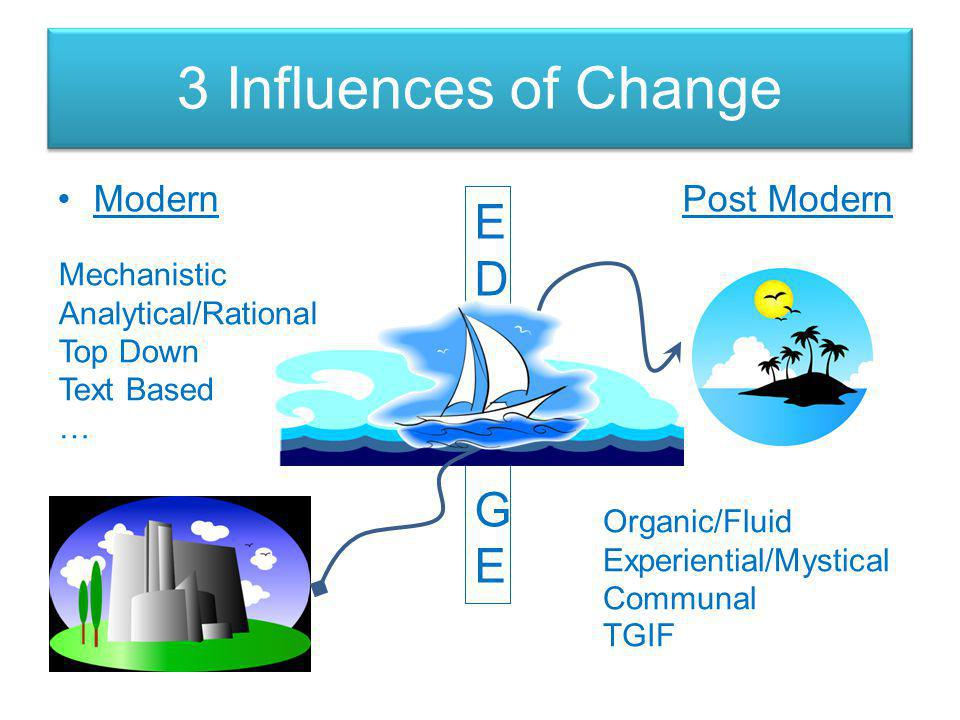 3 Influences of Change Modern Post Modern EDGEEDGE Mechanistic Analytical/Rational Top Down Text Based … Organic/Fluid Experiential/Mystical Communal TGIF