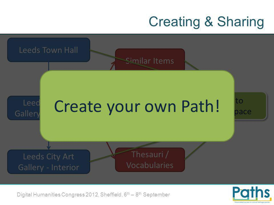 Creating & Sharing Digital Humanities Congress 2012, Sheffield, 6 th – 8 th September Leeds Town Hall Leeds City Art Gallery – Entrance Leeds City Art Gallery - Interior Keywords Search facets Thesauri / Vocabularies Similar Items Add to Workspace Create your own Path!