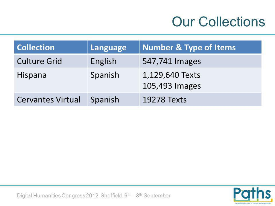 Our Collections Digital Humanities Congress 2012, Sheffield, 6 th – 8 th September CollectionLanguageNumber & Type of Items Culture GridEnglish547,741 Images HispanaSpanish1,129,640 Texts 105,493 Images Cervantes VirtualSpanish19278 Texts