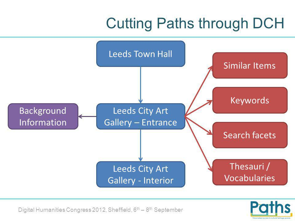 Cutting Paths through DCH Digital Humanities Congress 2012, Sheffield, 6 th – 8 th September Leeds Town Hall Leeds City Art Gallery – Entrance Leeds City Art Gallery - Interior Background Information Keywords Search facets Thesauri / Vocabularies Similar Items