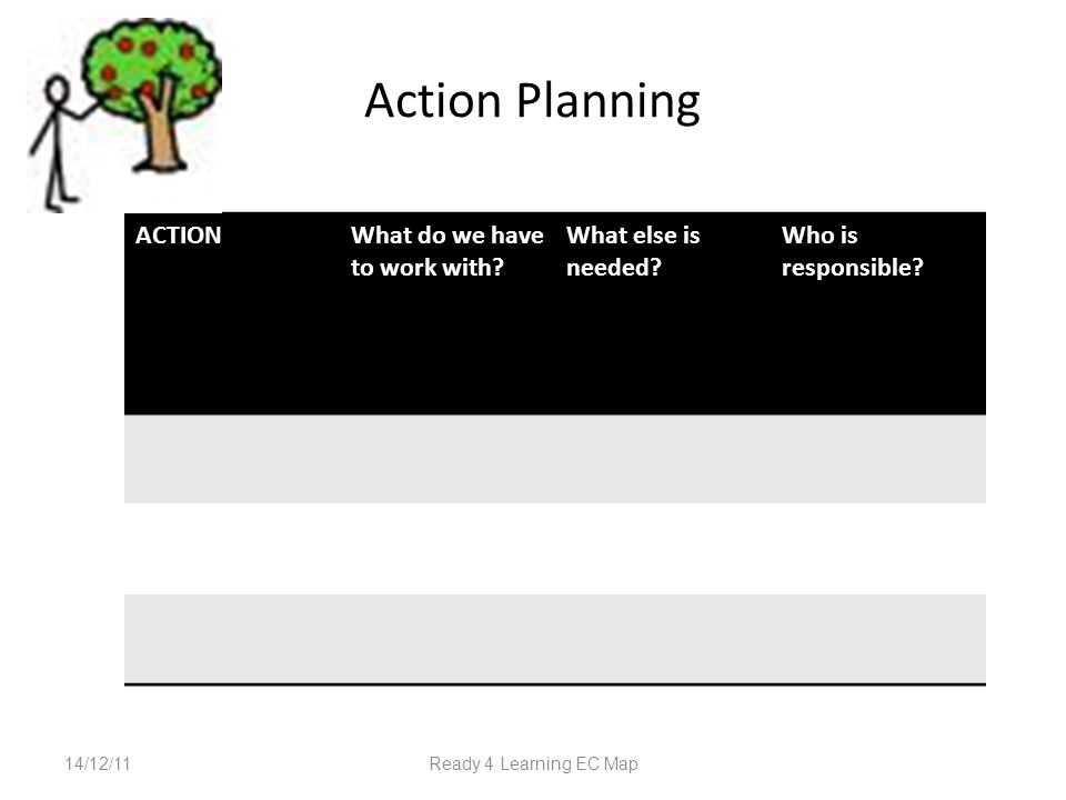 Action Planning 14/12/11Ready 4 Learning EC Map ACTIONWhat do we have to work with.