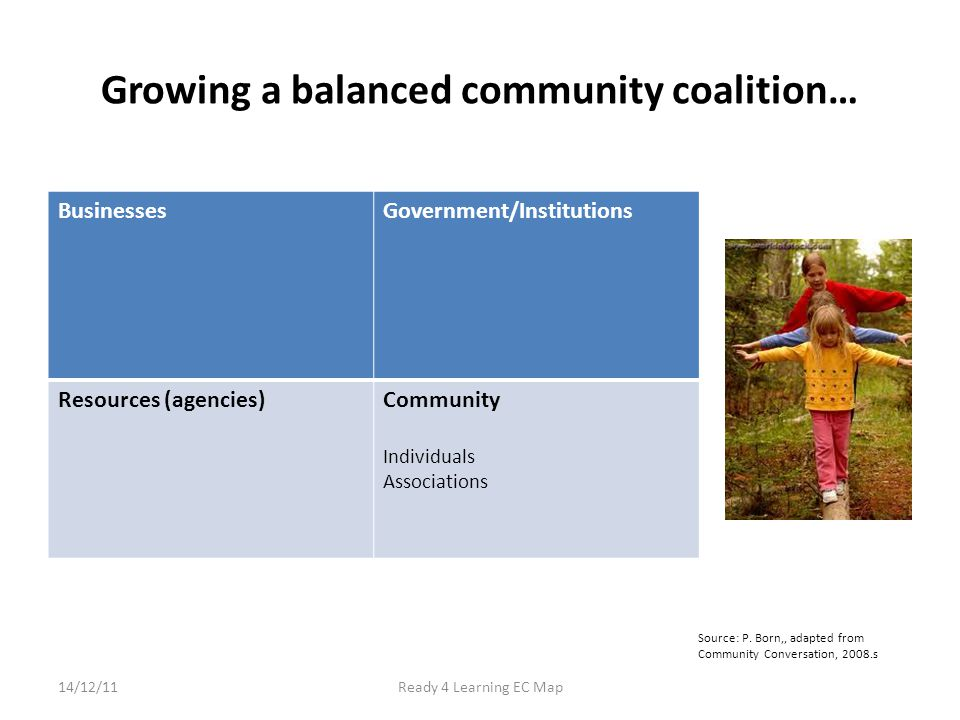 Growing a balanced community coalition… BusinessesGovernment/Institutions Resources (agencies)Community Individuals Associations 14/12/11Ready 4 Learning EC Map Source: P.