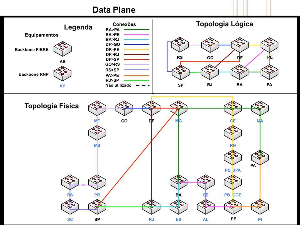 11 Data Plane