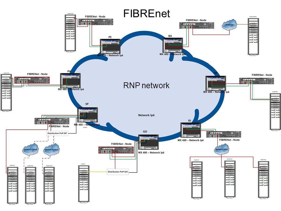 RNP network FIBREnet