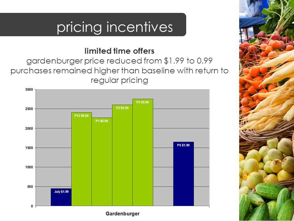 limited time offers gardenburger price reduced from $1.99 to 0.99 purchases remained higher than baseline with return to regular pricing pricing incentives