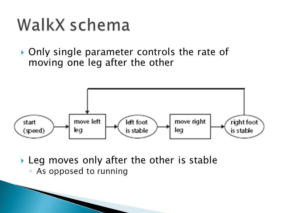 Only single parameter controls the rate of moving one leg after the other Leg moves only after the other is stable As opposed to running