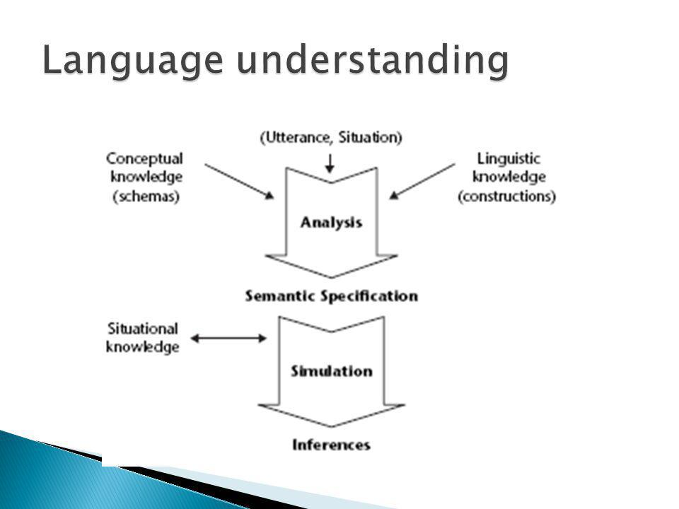 Language and thought El jamón prueba salado Computational models Connectionist networks Neural systems