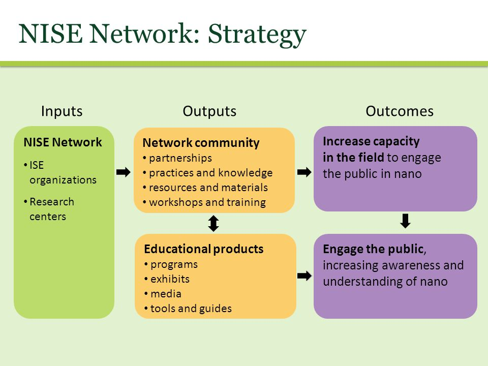 NISE Network: Strategy NISE Network ISE organizations Research centers Network community partnerships practices and knowledge resources and materials