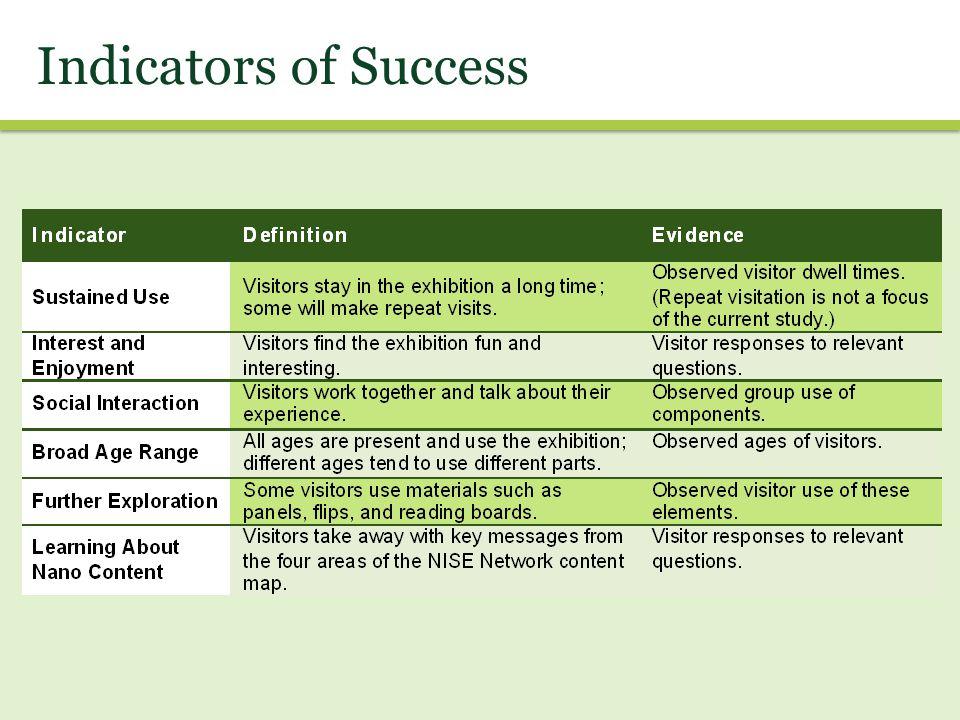 Indicators of Success