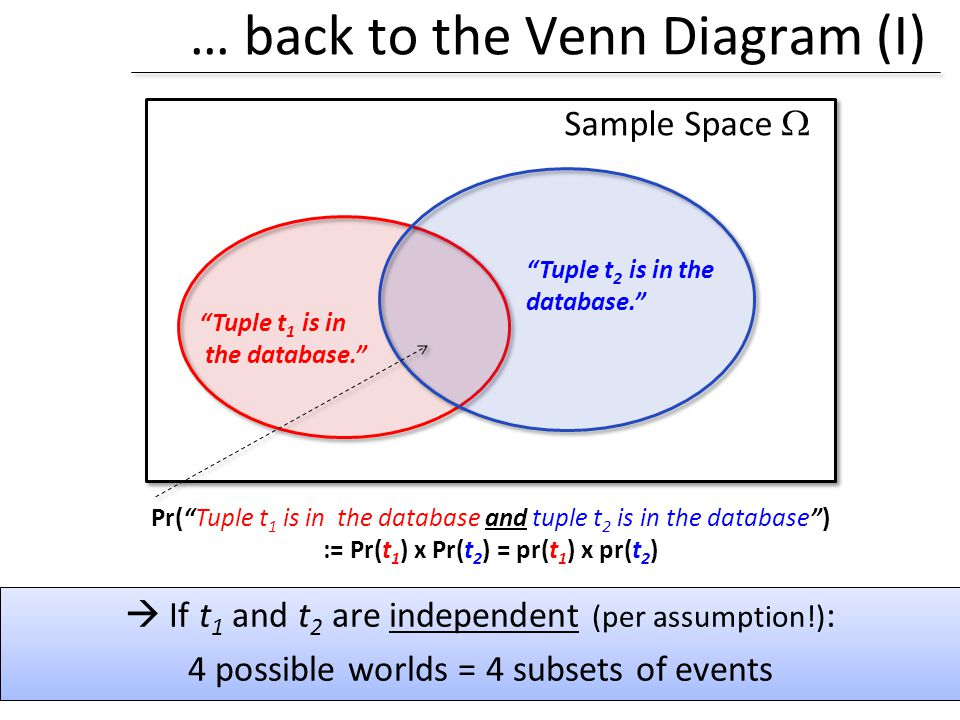 … back to the Venn Diagram (I) Sample Space If t 1 and t 2 are independent (per assumption!) : 4 possible worlds = 4 subsets of events Tuple t 1 is in
