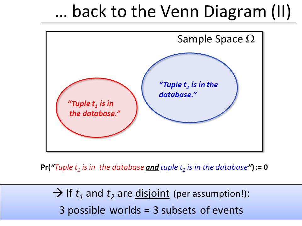 … back to the Venn Diagram (II) Sample Space If t 1 and t 2 are disjoint (per assumption!) : 3 possible worlds = 3 subsets of events Tuple t 1 is in t