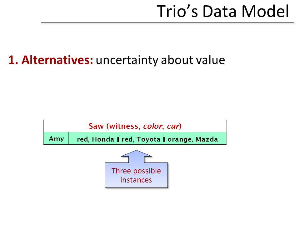 Trios Data Model 1.