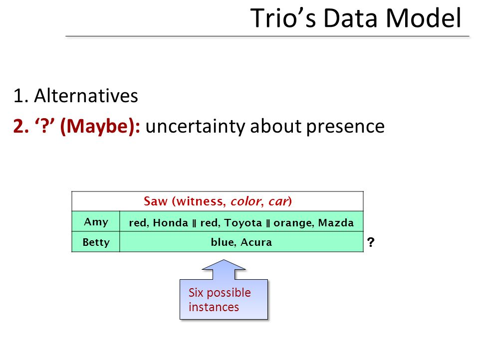 Six possible instances Trios Data Model 1. Alternatives 2. ? (Maybe): uncertainty about presence ? Saw (witness, color, car) Amy red, Honda red, Toyot
