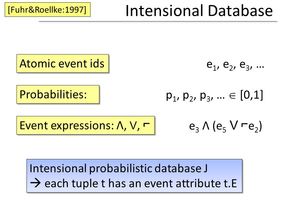 Intensional Database [Fuhr&Roellke:1997] Atomic event ids Intensional probabilistic database J each tuple t has an event attribute t.E Intensional pro